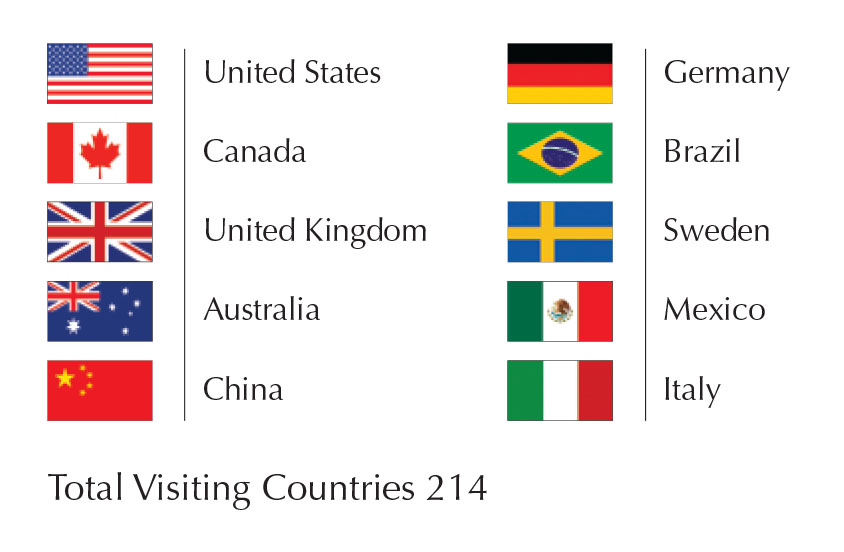 Top visiting countries
